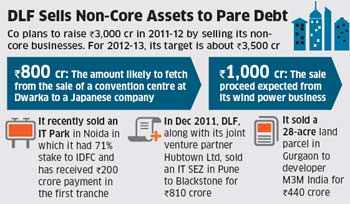 DLF to sell convention centre project, wind power business for Rs 1800 crore