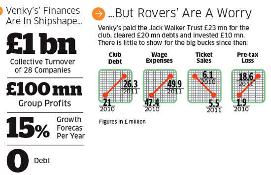 Blackburn Rovers buyout: What went wrong for the Venky's in football business