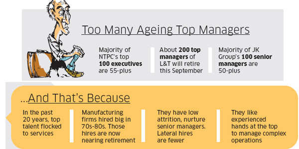 Are manufacturing companies worried about too many ageing top managers?