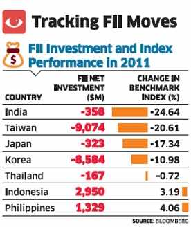 Can FIIs pull Sensex down 25% with just $358 mn outflow?Can FIIs pull Sensex down 25% with just $358 mn outflow?