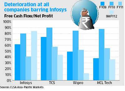 Bellwether or not, Infosys beats TCS, HCL, Wipro in cash flowBellwether or not, Infosys beats TCS, HCL, Wipro in cash flow