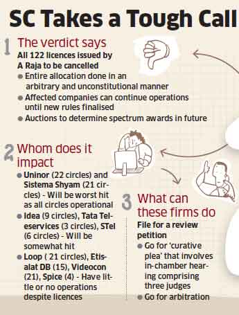 2G scam: Supreme Court verdict cancelling 122 telecom licences leaves foreign investors shocked
