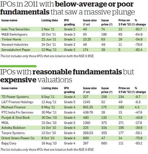 Are you stuck with bad IPOs? - The Economic Times