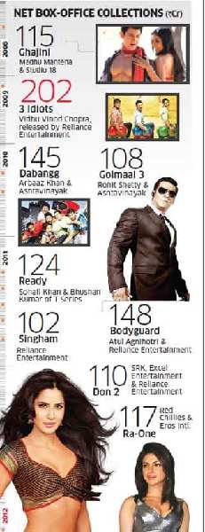 Business of Bollywood: Why Rs 100 crore is the Biggest Star in Bollywood