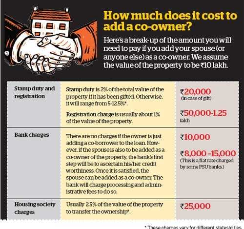 Should You Add A Co Owner To Your Property The Economic Times