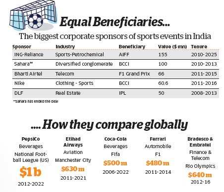 Sports sponsorship: How companies are looking beyond cricket