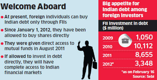 Budget 2012: Finance ministry may allow foreign investors to directly buy corporate bonds