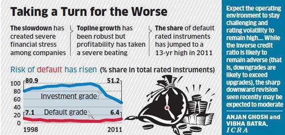 Default-grade corporate bonds hit 13-year high in 2011