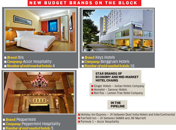 Budget Hotels Will The Business Of Economy Pick Up In India