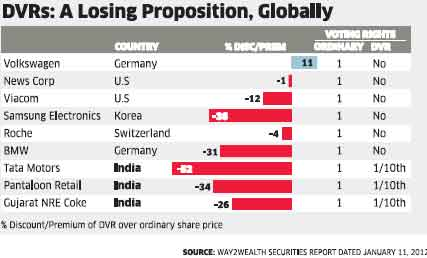 Investor snub makes DVRs issued by Tata Motors, Pantaloon Retail and Gujarat NRE Coke a losing propositionInvestor snub makes DVRs issued by Tata Motors, Pantaloon Retail and Gujarat NRE Coke a losing proposition