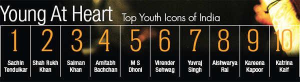 Sachin Tendulkar, Shah Rukh Khan, Salman Khan top youth icons of India