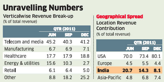 Infinite Computer Solutions: Sluggish telecom vertical, delayed government payments add to company's woes