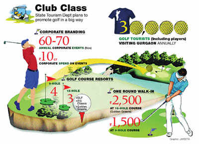 Gurgaon emerges as a Golf city; Golf Tourism a major attraction in the cityGurgaon emerges as a Golf city; Golf Tourism a major attraction in the city