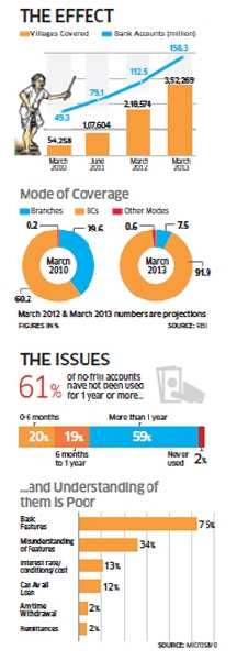 Special feature: Banking to the poor mostly on paper