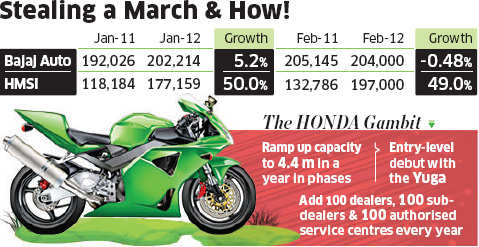 With TVS behind it, Honda looks to wrest No. 2 spot in two-wheelers from BajajWith TVS behind it, Honda looks to wrest No. 2 spot in two-wheelers from Bajaj