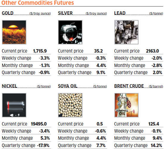 Copper gains, crude slips