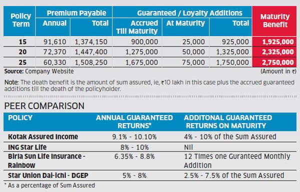 Defined Growth Endowment Insurance Plan returns fall short of rivalsDefined Growth Endowment Insurance Plan returns fall short of rivals