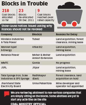 60 cos including Tata Power, RPower, ArcelorMittal, Jindal Steel may lose licence for going slow on coal blocks