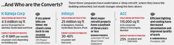 How India Inc Can Slash The Energy Bill Of Its Old Buildings By 20 - The-martyr-lamp-an-energy-saver-project