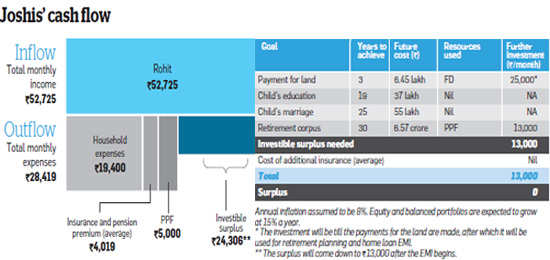 Joshi's skewed portfolio will hurt future goals to save for their childrenJoshi's skewed portfolio will hurt future goals to save for their children
