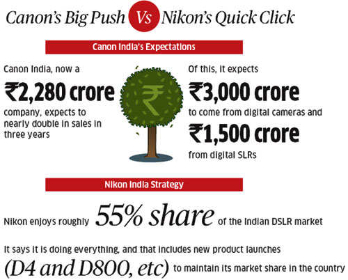 Nikon versus Canon: Why and how the two top Japanese camera-makers have made India their battlegroundNikon versus Canon: Why and how the two top Japanese camera-makers have made India their battleground
