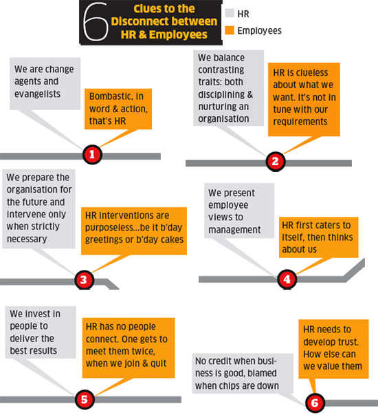 How we can love HR & what HR must do for thatHow we can love HR & what HR must do for that