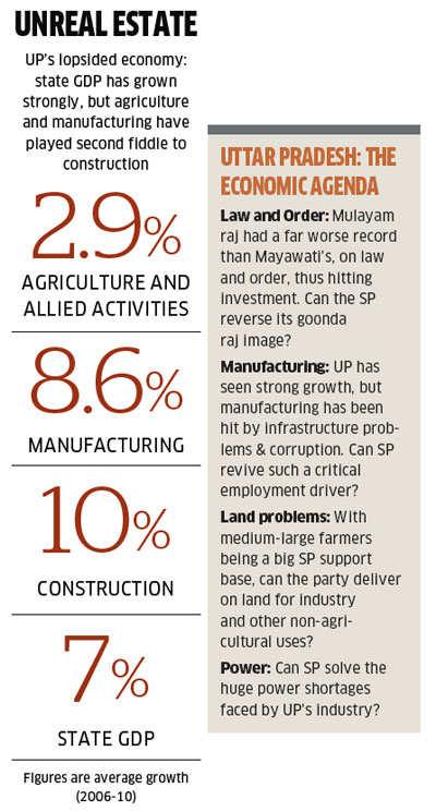Can Akhilesh Singh Yadav make UP find economic dynamism like Bihar?