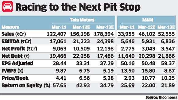 Tata Motors shares outpace Mahindra & Mahindra as JLR sales riseTata Motors shares outpace Mahindra & Mahindra as JLR sales rise