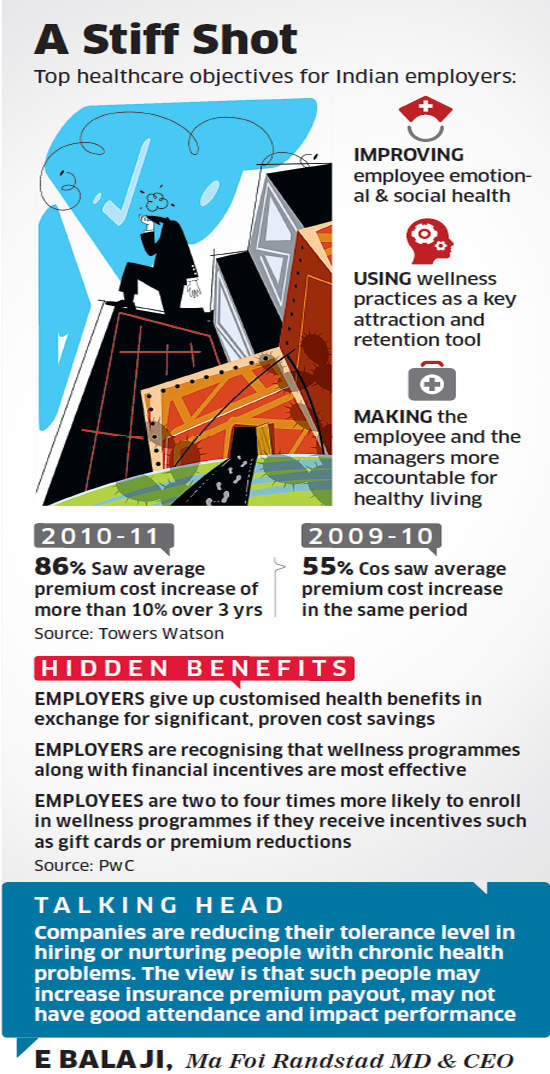 India Inc cuts down on employees' medical reimbursements as healthcare costs rise