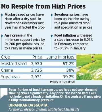 mustard seed price per quintal
