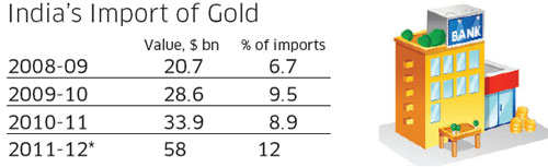 How too much gold is a drag on India's economy