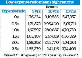 Mutual Fund fundamentals: What is expense ratio?