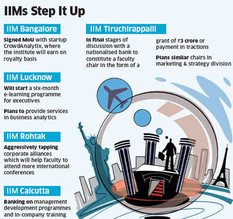 IIMs find innovative ways to raise funds, tap alumni groups and enter into corporate alliances