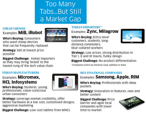 Why tech companies are unable to sniff out the killer tablet that will smash open Indian market