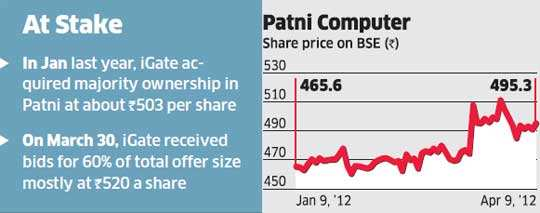 iGate to pay Rs 520 per share to delist Patni Computer - The