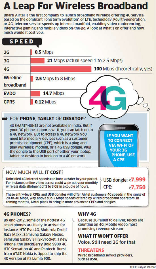 Bharti Airtel rolls out India's first 4G service