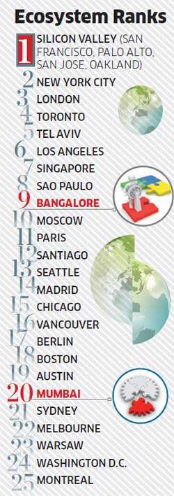 Bangalore among the top 10 preferred entrepreneurial locations