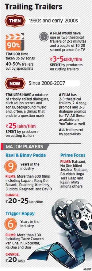Slick movie trailers cut a fine figure in bollywood