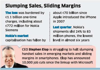 Nokia reports Q1 operating loss of $1 8 billion on Siemens JV costs