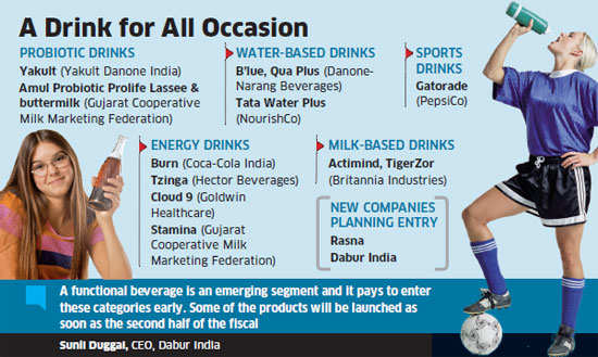 Dabur, Pepsi, Coca-cola, Amul and others betting on functional beverages