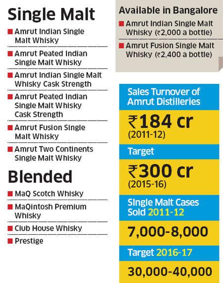 How India's first single malt brand Amrut Distilleries cracked luxury market in West