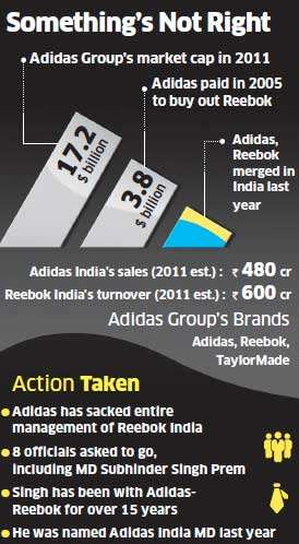 Adidas' global profits hit by Rs 870 crore on Reebok India