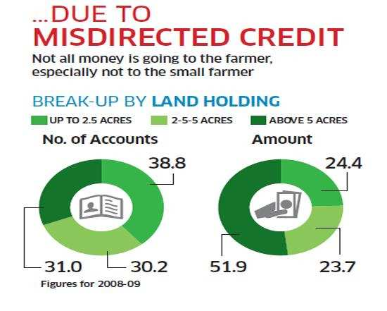 Agricultural Credit: Why are the government funds to boost agriculture not reaching small farmers