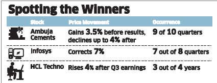 Traders bet on price patterns to earn big bucks