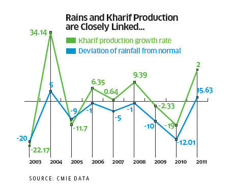 How normal monsoon could impact agriculture, inflation, income & storage