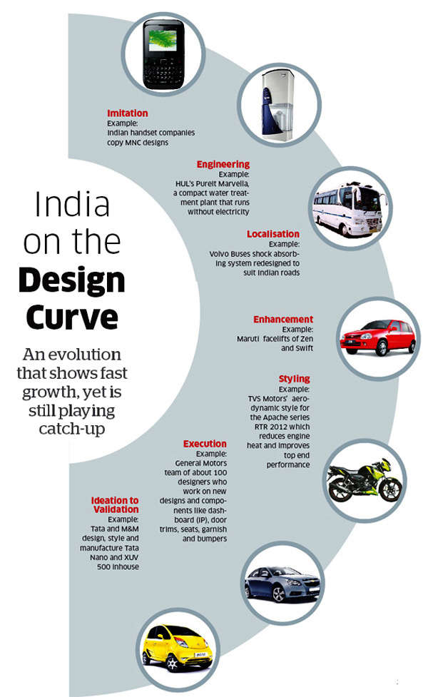 Will market pressure force India Inc to make things beautiful?