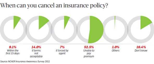 What are your rights as an insurance buyer