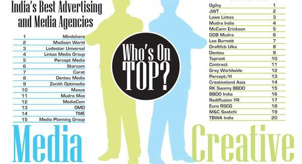 Brand Equity Agency Reckoner 2011: India's best Advertising