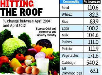 Food prices double in UPA's term as demand outstrips supplyFood prices double in UPA's term as demand outstrips supply