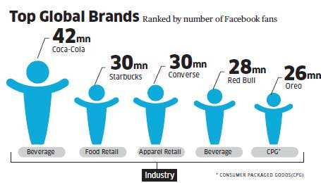 Is Facebook IPO a sign of tech bubble 2.0?